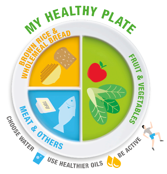 My healthy plate wellness. Weight clipart healty