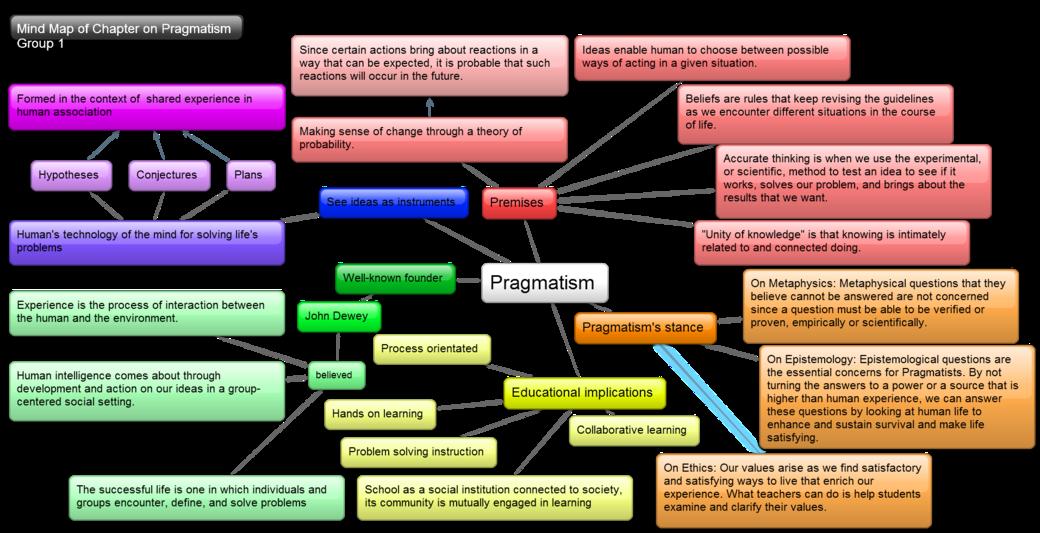 Mind map higheredrocks pinterest. Dictionary clipart pragmatism