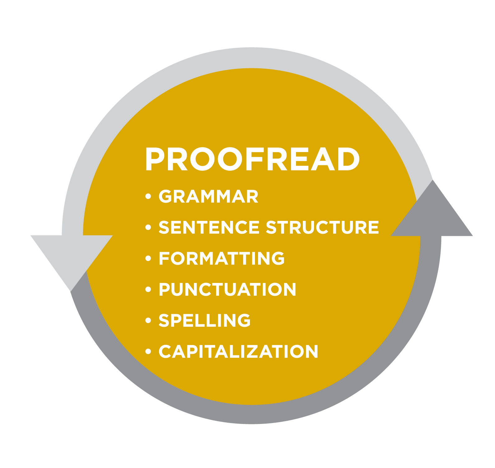 Basic reading and writing. Essay clipart proofreading