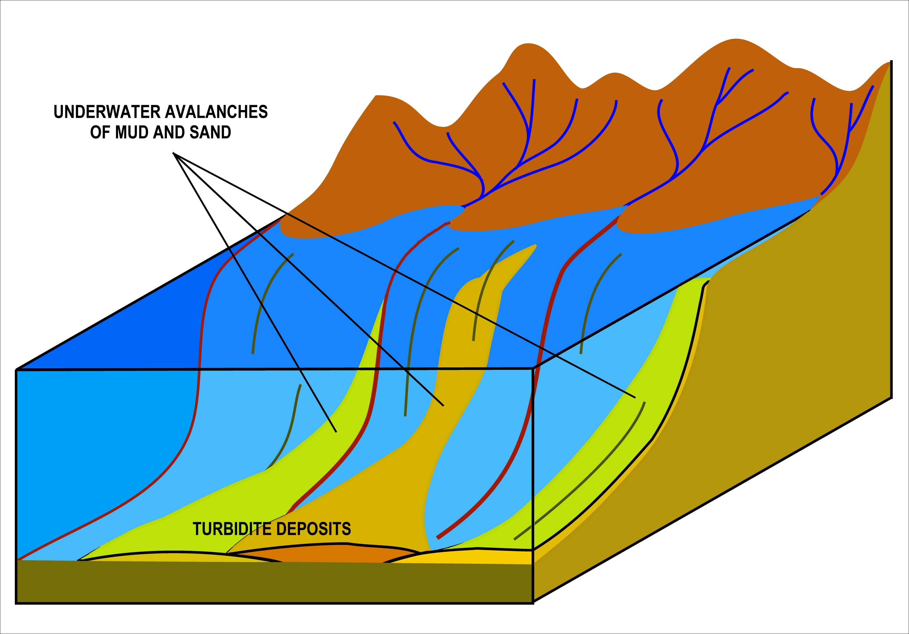 Turbidity current wikipedia . Dirt clipart deposition rock
