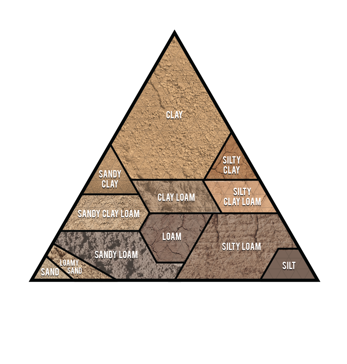 Types grabco click for. Dirt clipart loamy soil