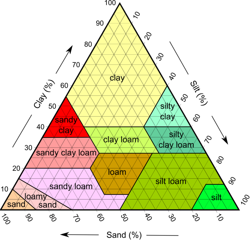 Dirt clipart loamy soil. Types by clay silt