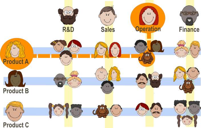 Organization clipart management structure. The pain of being