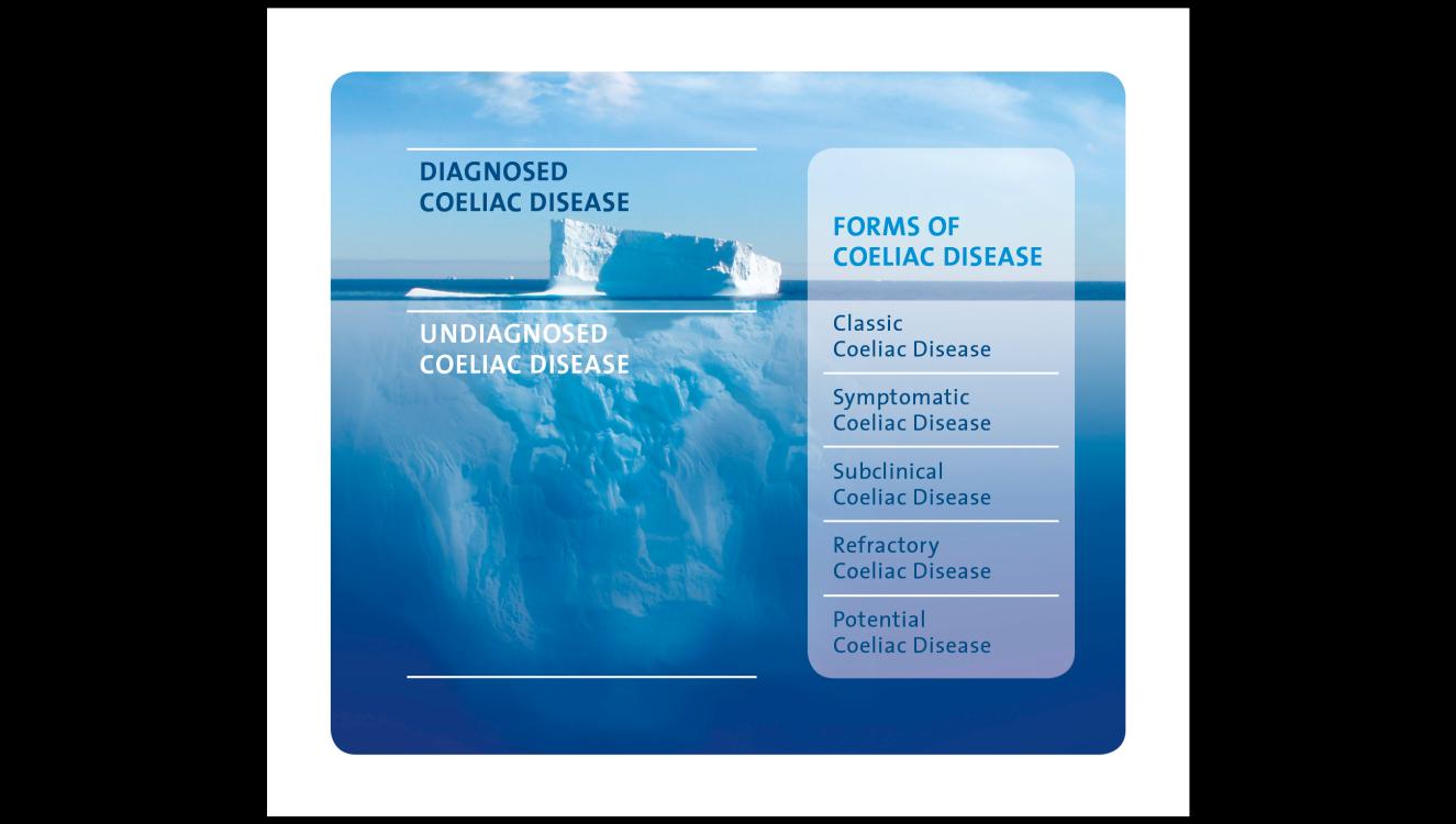 Epidemiology coeliac disease dr. Iceberg clipart iceburg