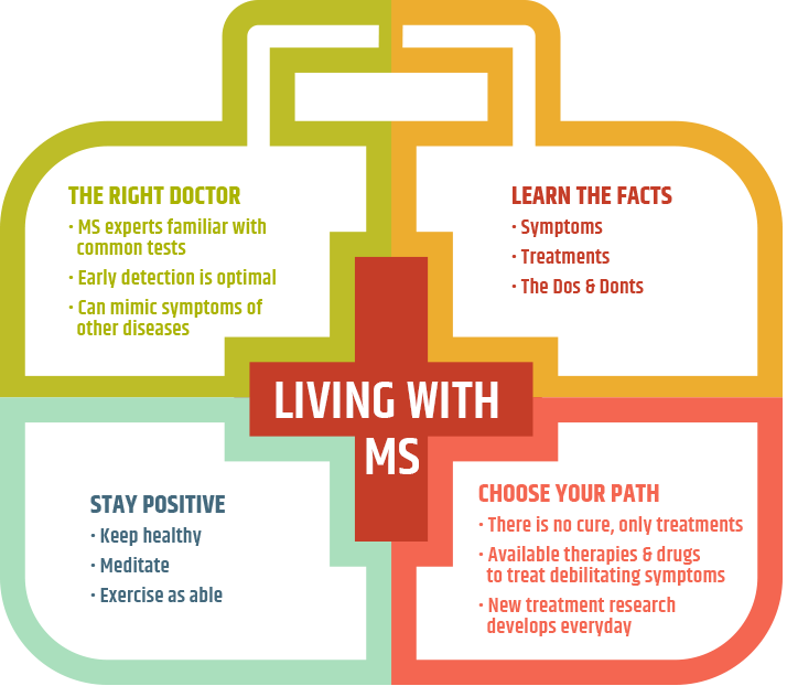 Disease clipart lifestyle disease. Multiple sclerosis center of