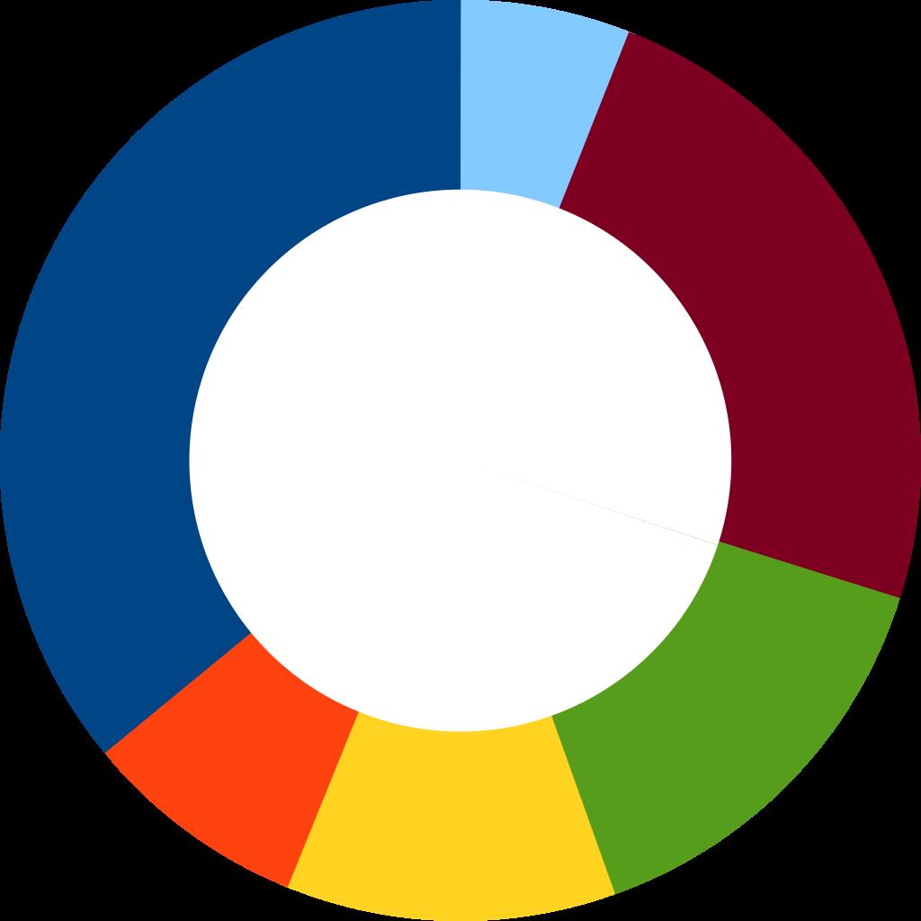 Doughnut clipart svg. File donut chart wikimedia