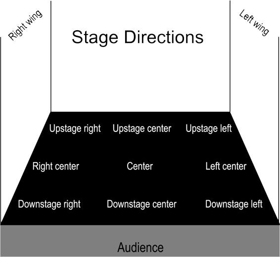 Directions you don t. Drama clipart stage direction
