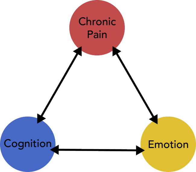 Assessing the pain triangle. Hurt clipart chronic disease