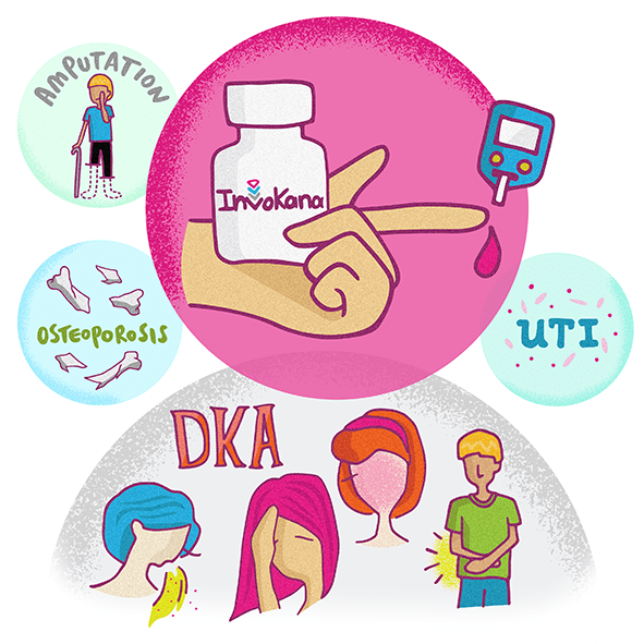 Diabetes clipart side effect. Invokana effects a medtruth