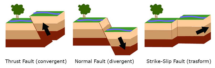 Sed in general tectonic. Earthquake clipart