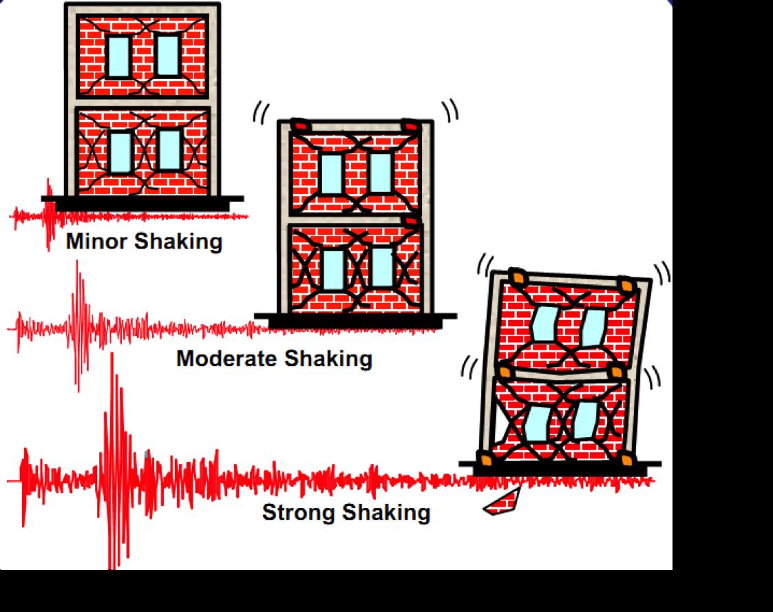 Qingkai s blog paper. Earthquake clipart building structure