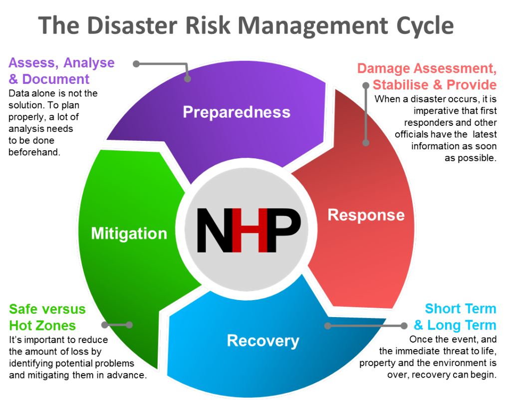 Emergency clipart disaster risk reduction. About us natural hazards