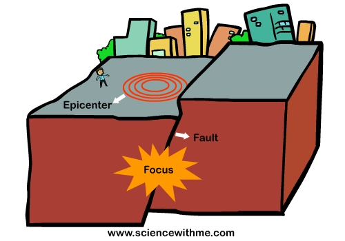 Learn about earthquakes . Earthquake clipart epicenter