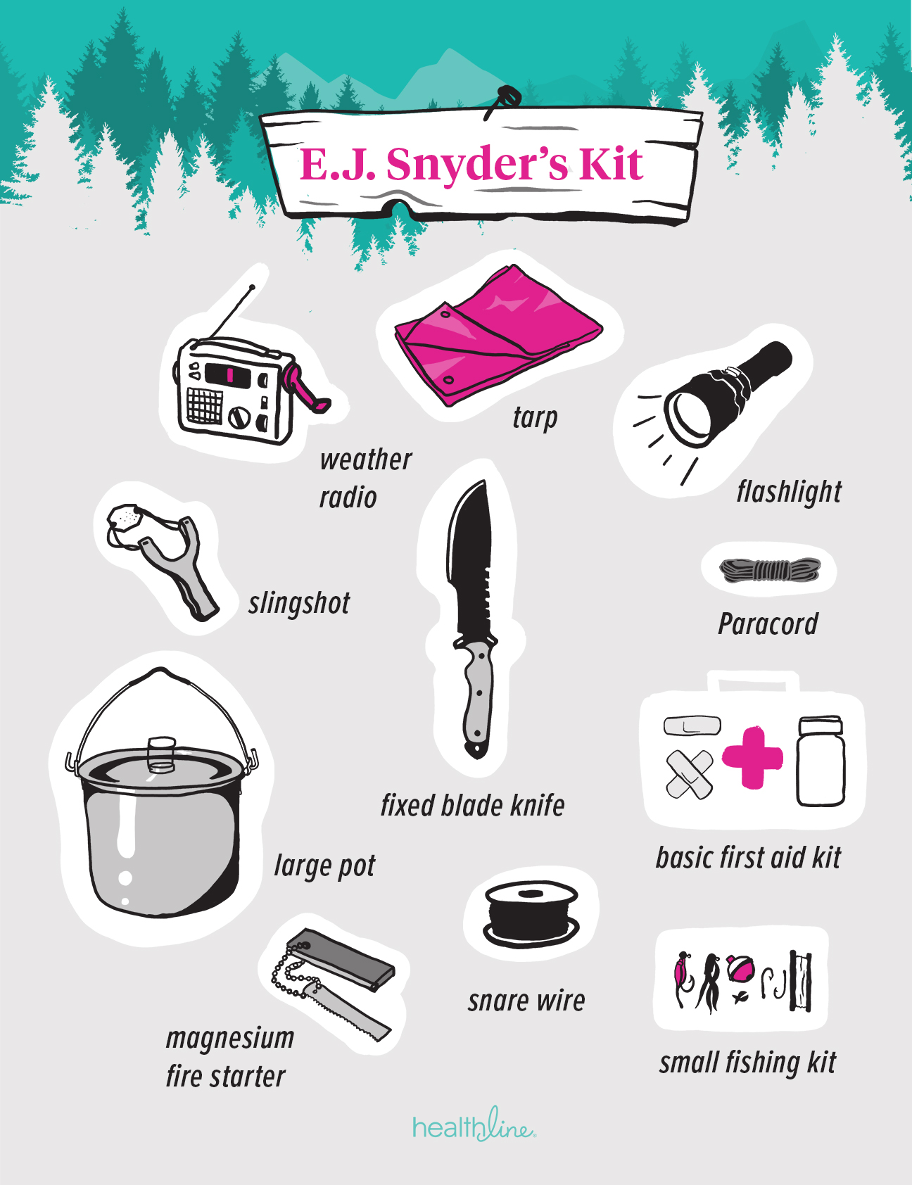 Worry clipart survival bag. Emergency kits questions answered