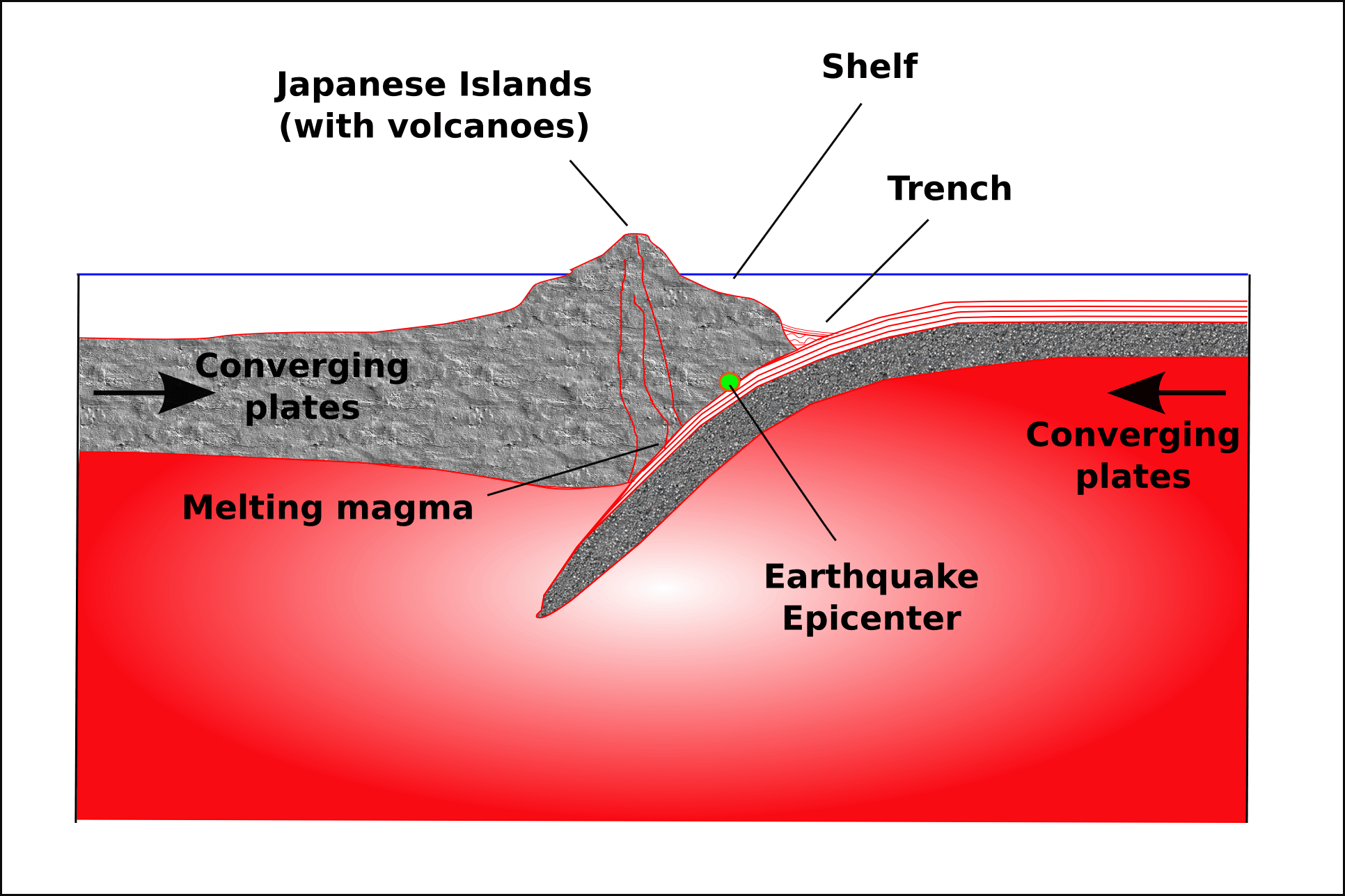 Plates diagram . Earthquake clipart tectonic earthquake