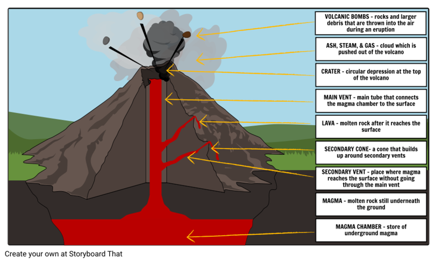 Earthquake clipart volcano. Cartoon diagram
