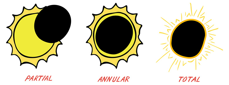 Eclipse clipart. How to safely view