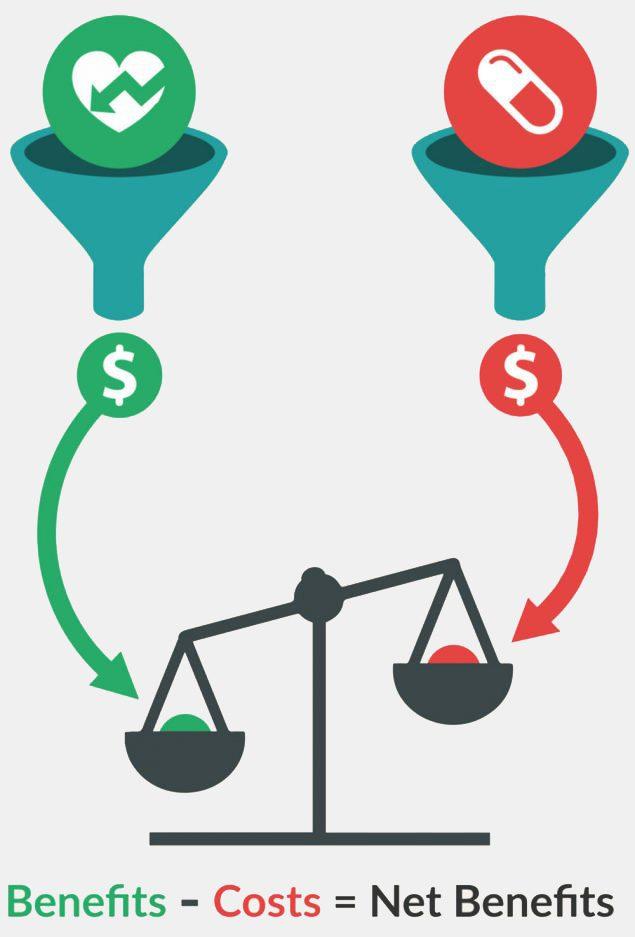 Benefit analysis . Economics clipart cost effective