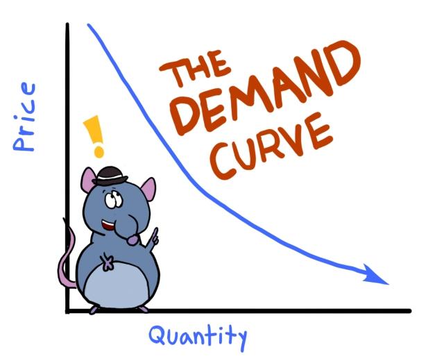 Free download best on. Economics clipart demand curve