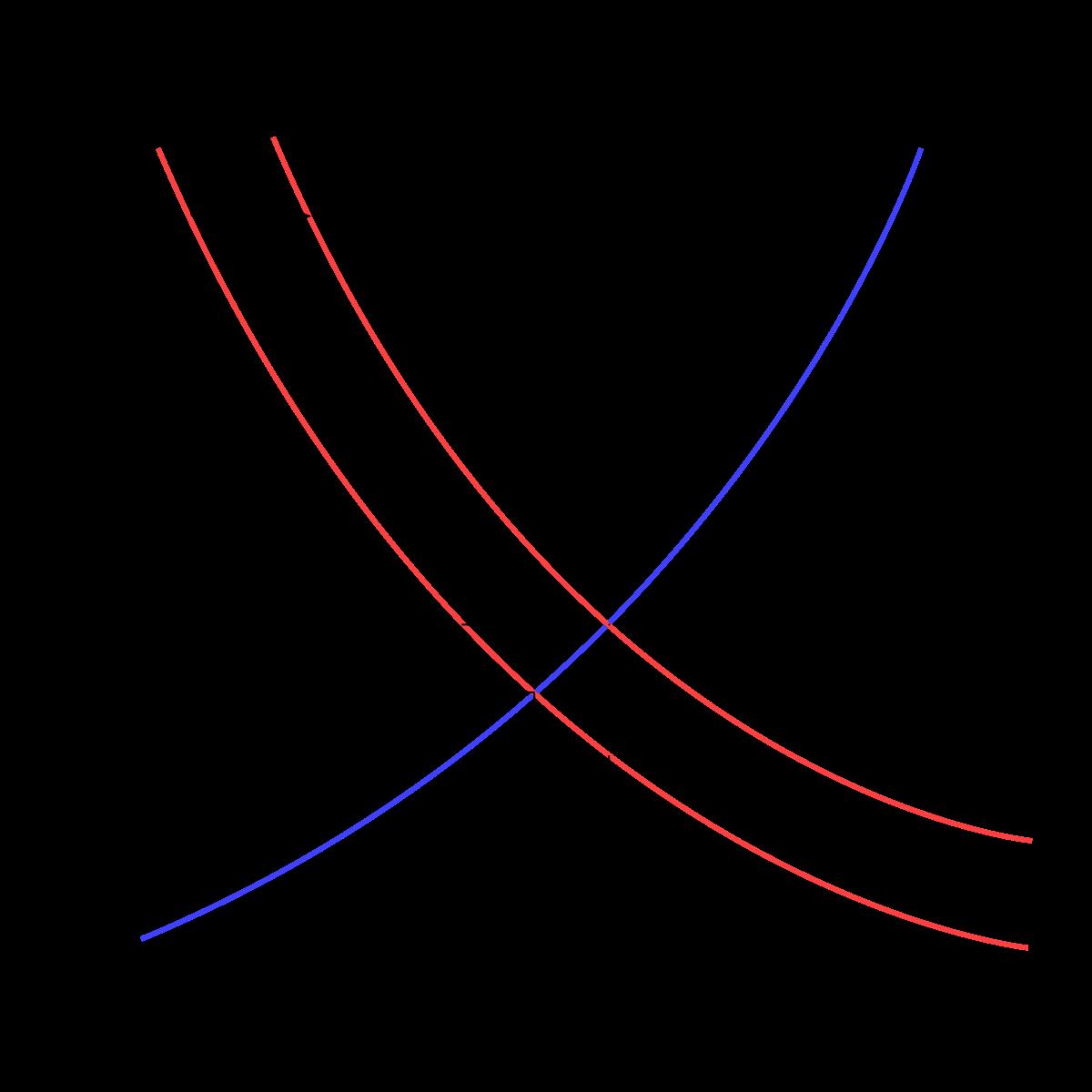 Economics clipart demand curve. And supply essay impact
