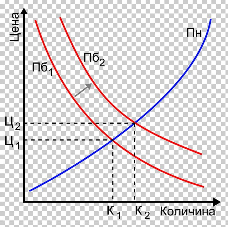 Economics clipart demand curve. Supply and png angle
