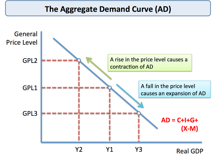 Economics clipart demand curve. Aggregate