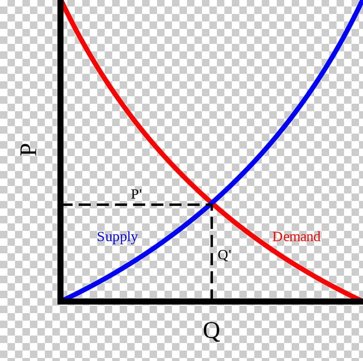 Supply and png angle. Economics clipart demand curve