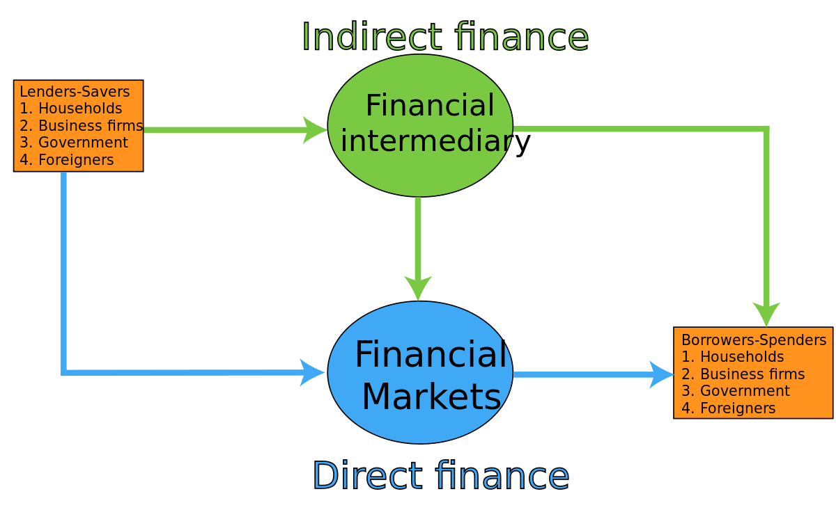 Finance clipart money notes. Direct wikipedia