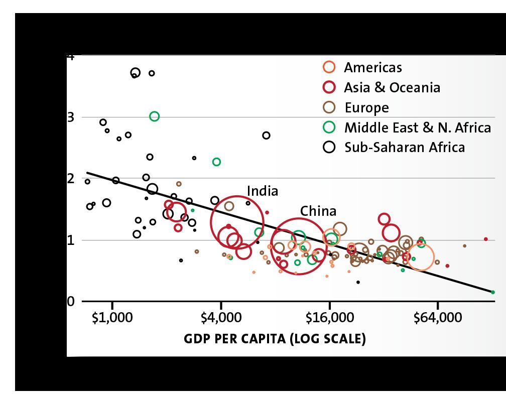 Economics clipart linear graph. Does economic development mean