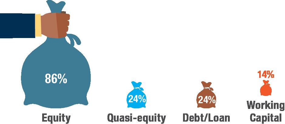 Economy working capital