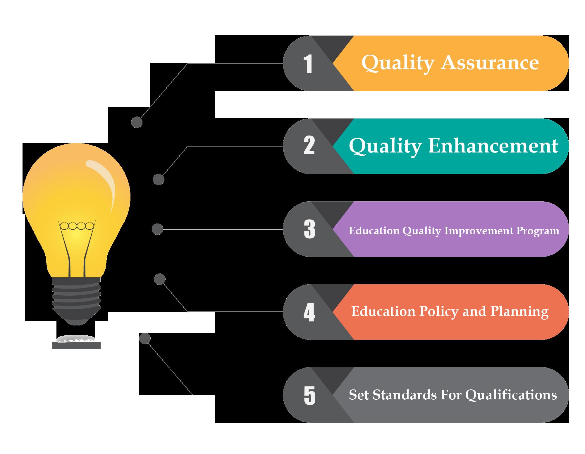 Planning clipart qualification. Eqfm education quality framework