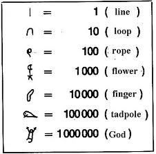 Egyptian clipart number system. History of mathematics numbers