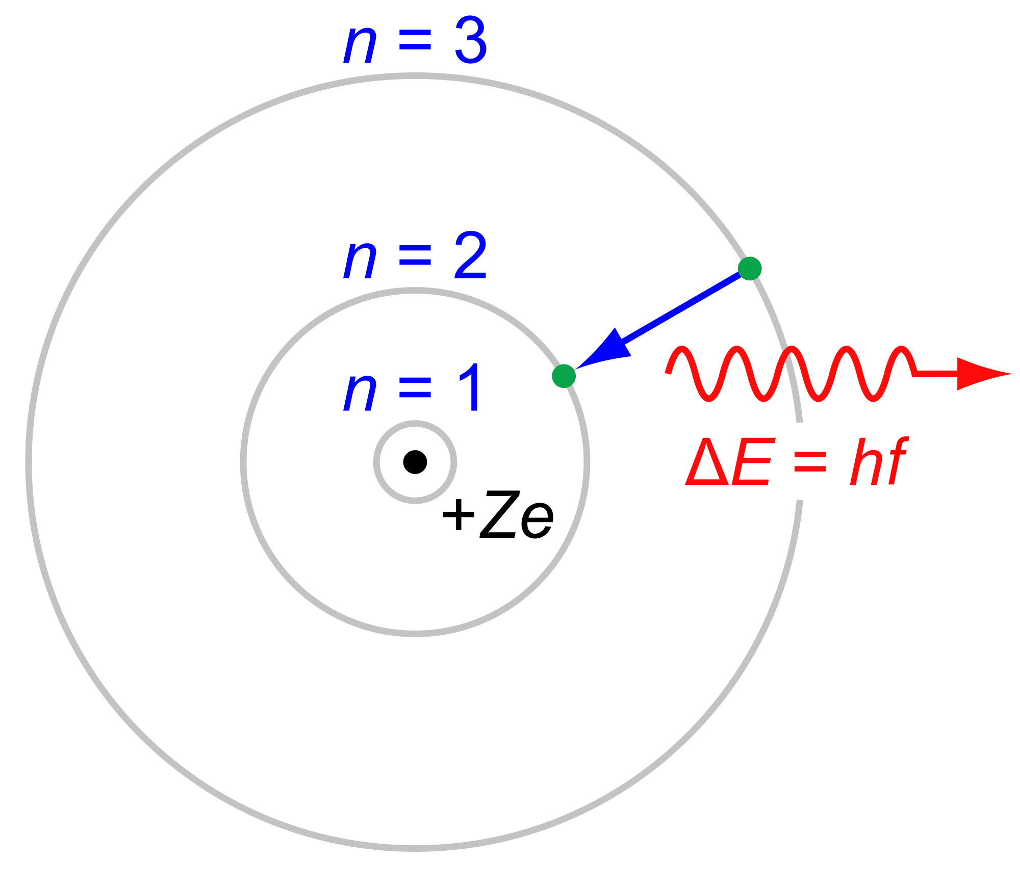 Niels bohr wikipedia diagram. Einstein clipart atomic theory