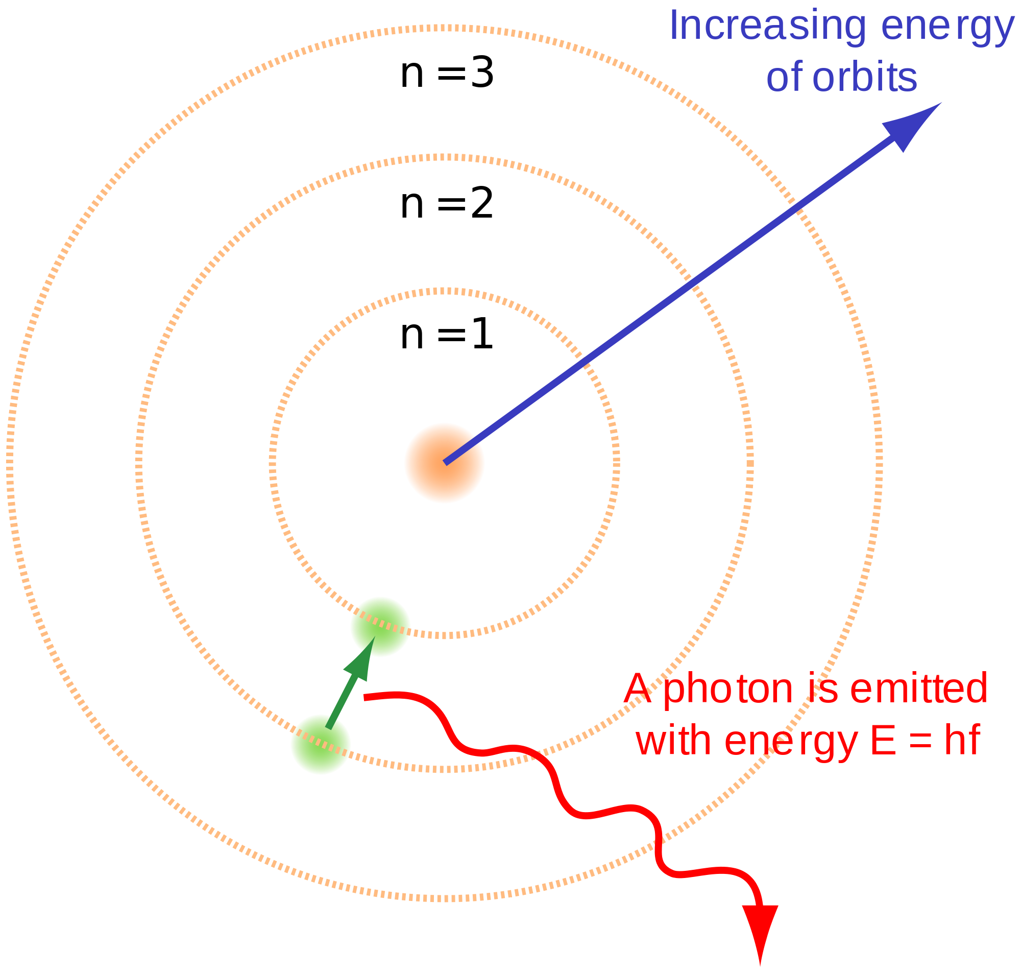 Einstein clipart atomic theory. Quantum mechanical model acur