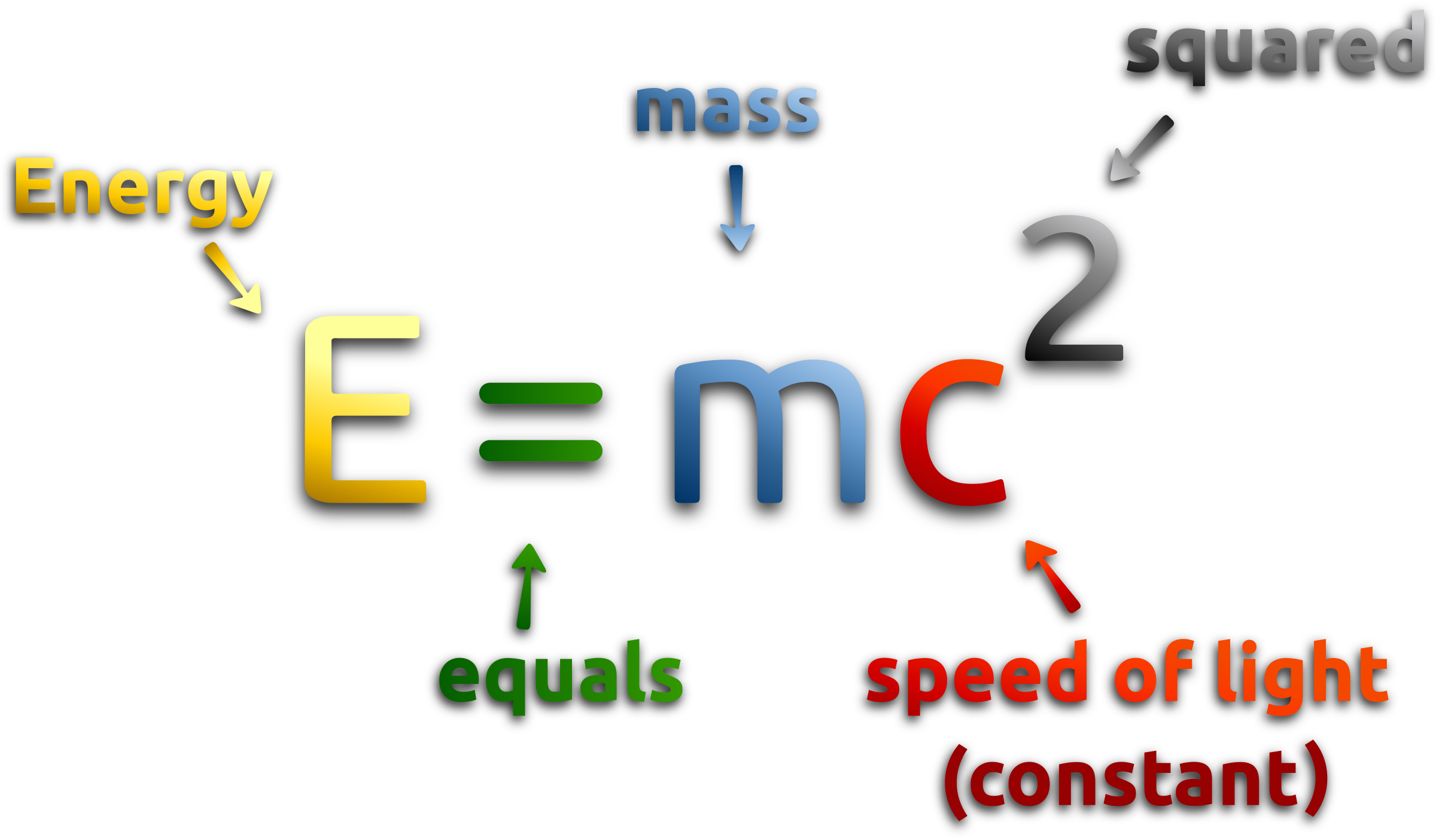 Einstein clipart emc2. Mass energy equivalence formula