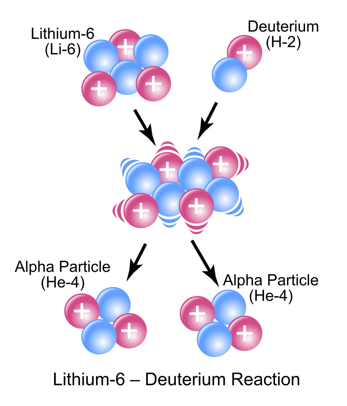 Weight clipart atomic mass. Nuclear reaction wikipedia