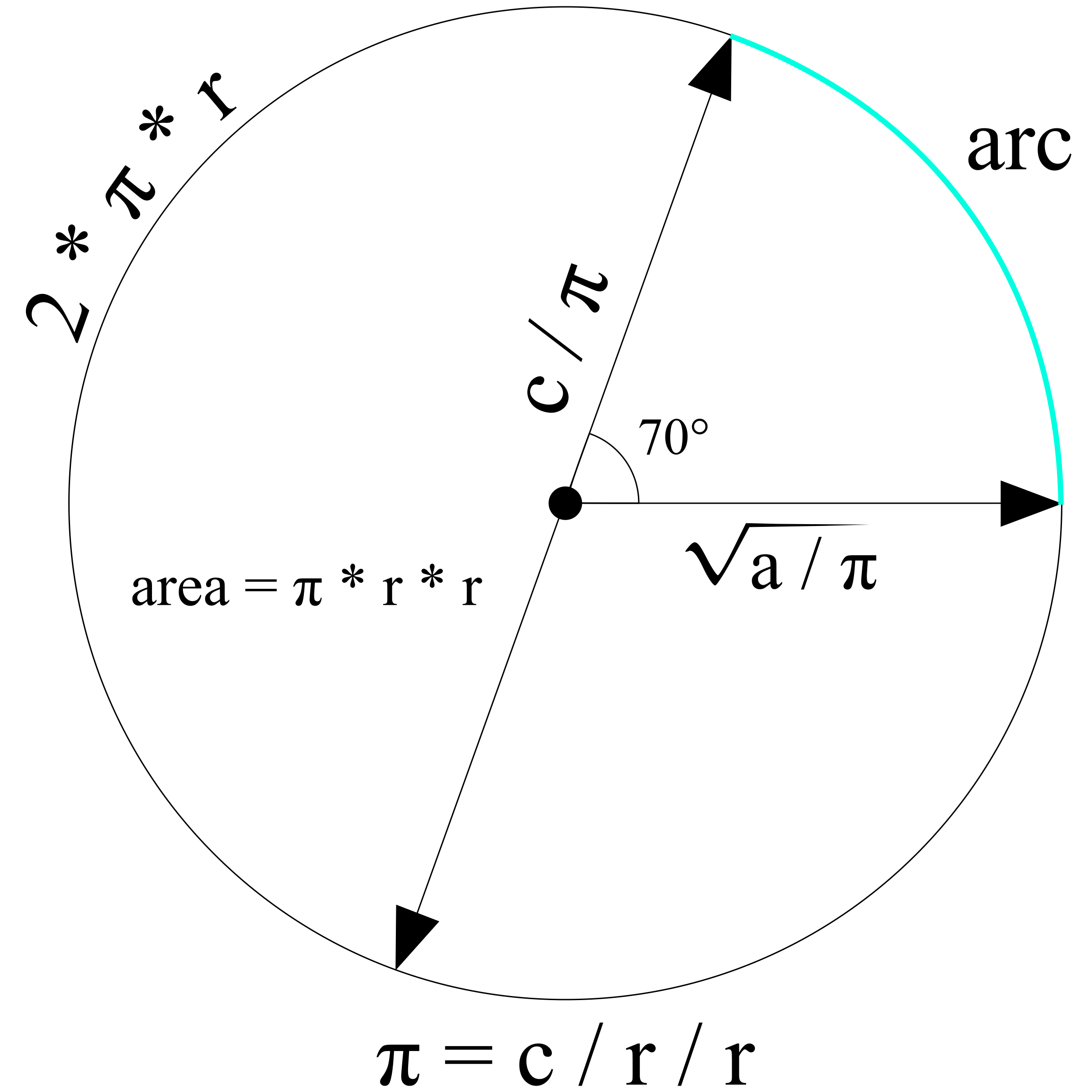 Einstein clipart formula. Circle formulas big image