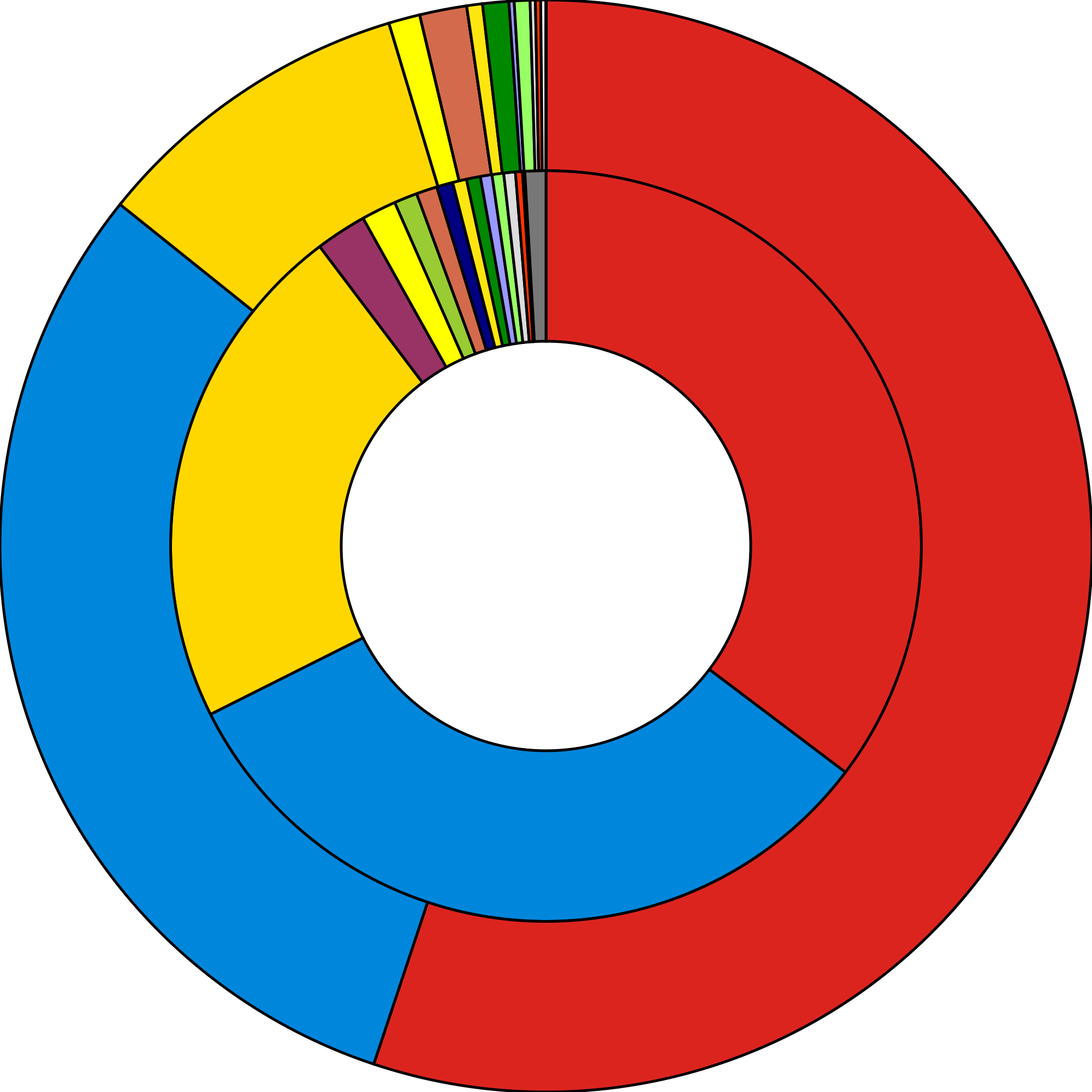 File results of the. Election clipart popular vote
