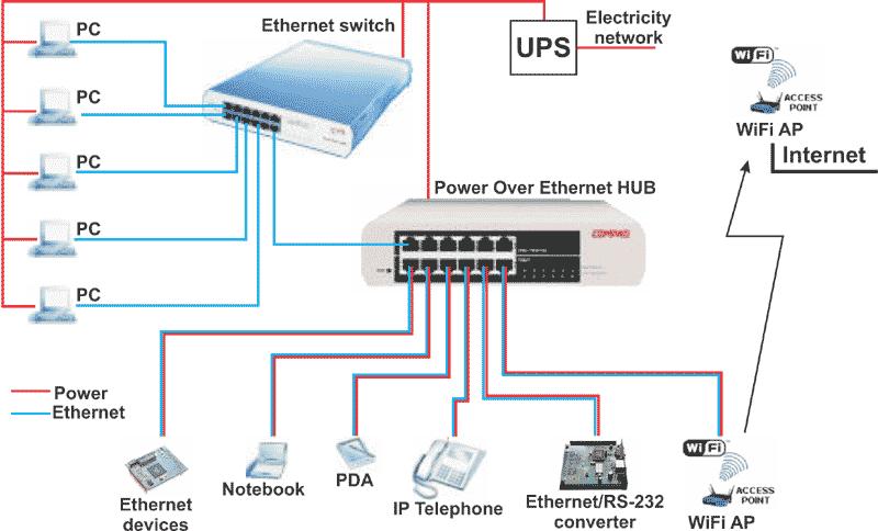 Network clipart puter wire  Network puter wire