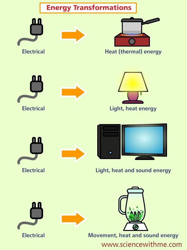 Lamp clipart energy transformation. Learn about electricity