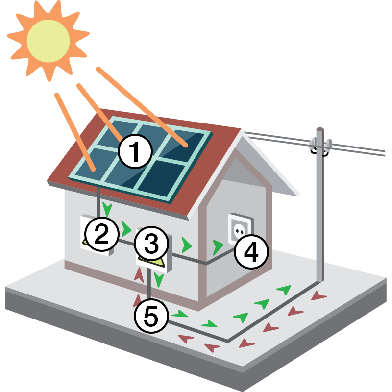 Electricity clipart power house. Residential scalo solar any
