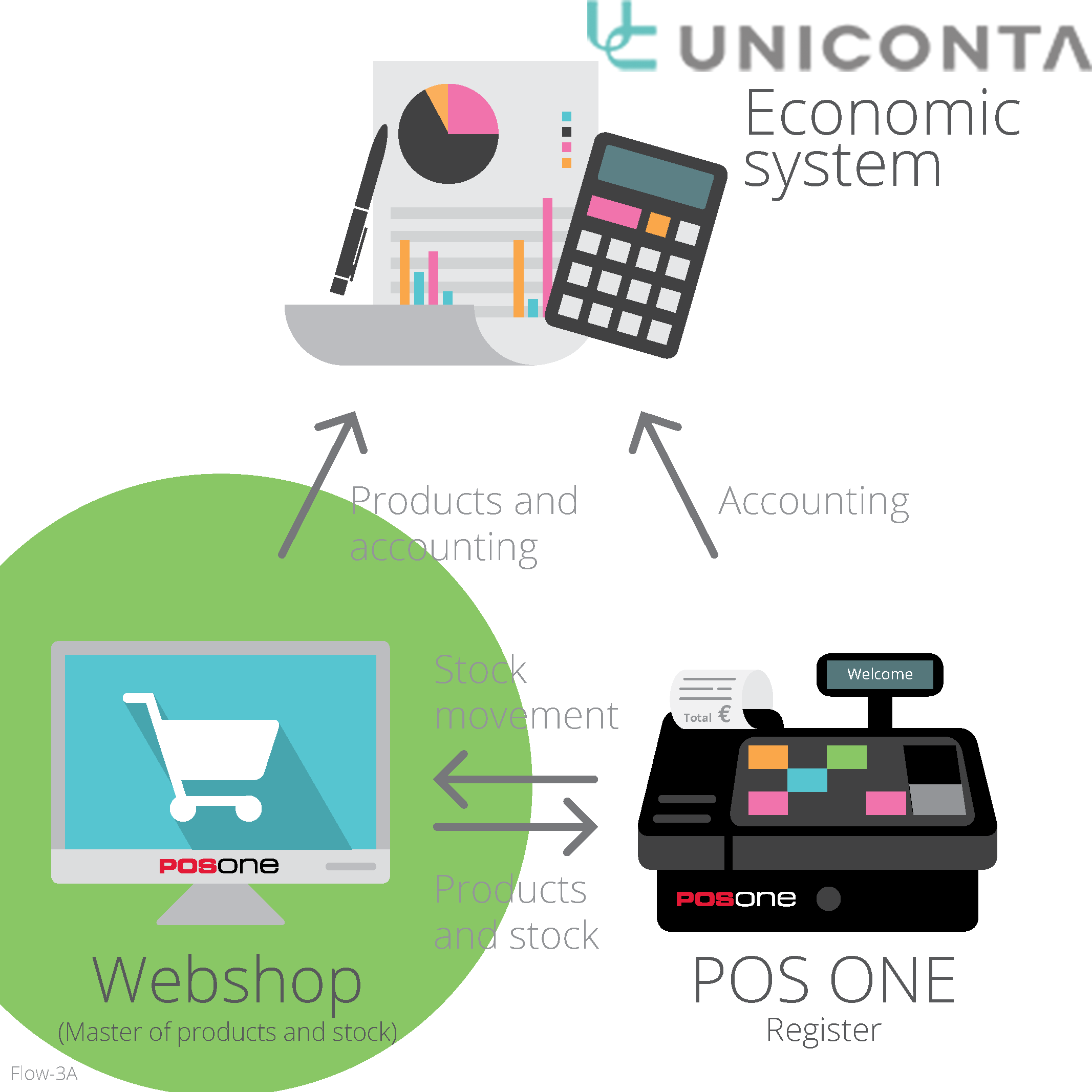 Electronics clipart electronic item. Uniconta partner portal all