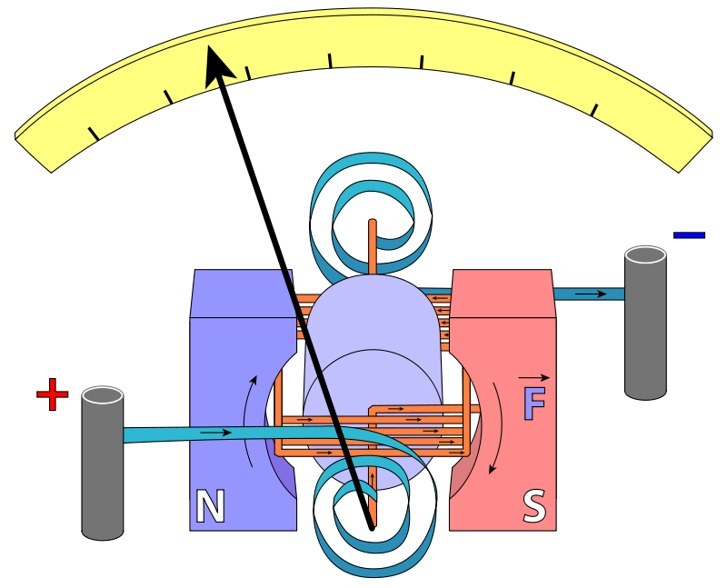 Electronics clipart voltmeter. Convert a galvanometer to