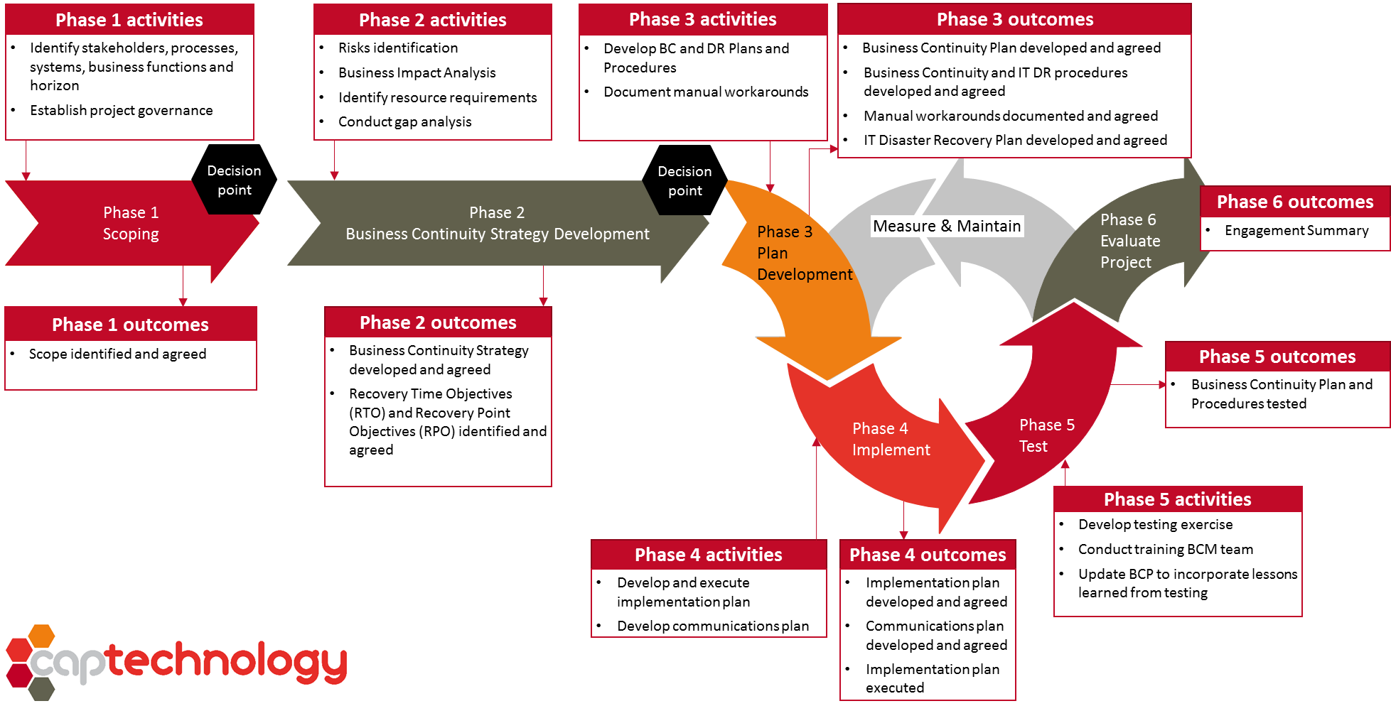 Management cerca con google. Emergency clipart business continuity plan