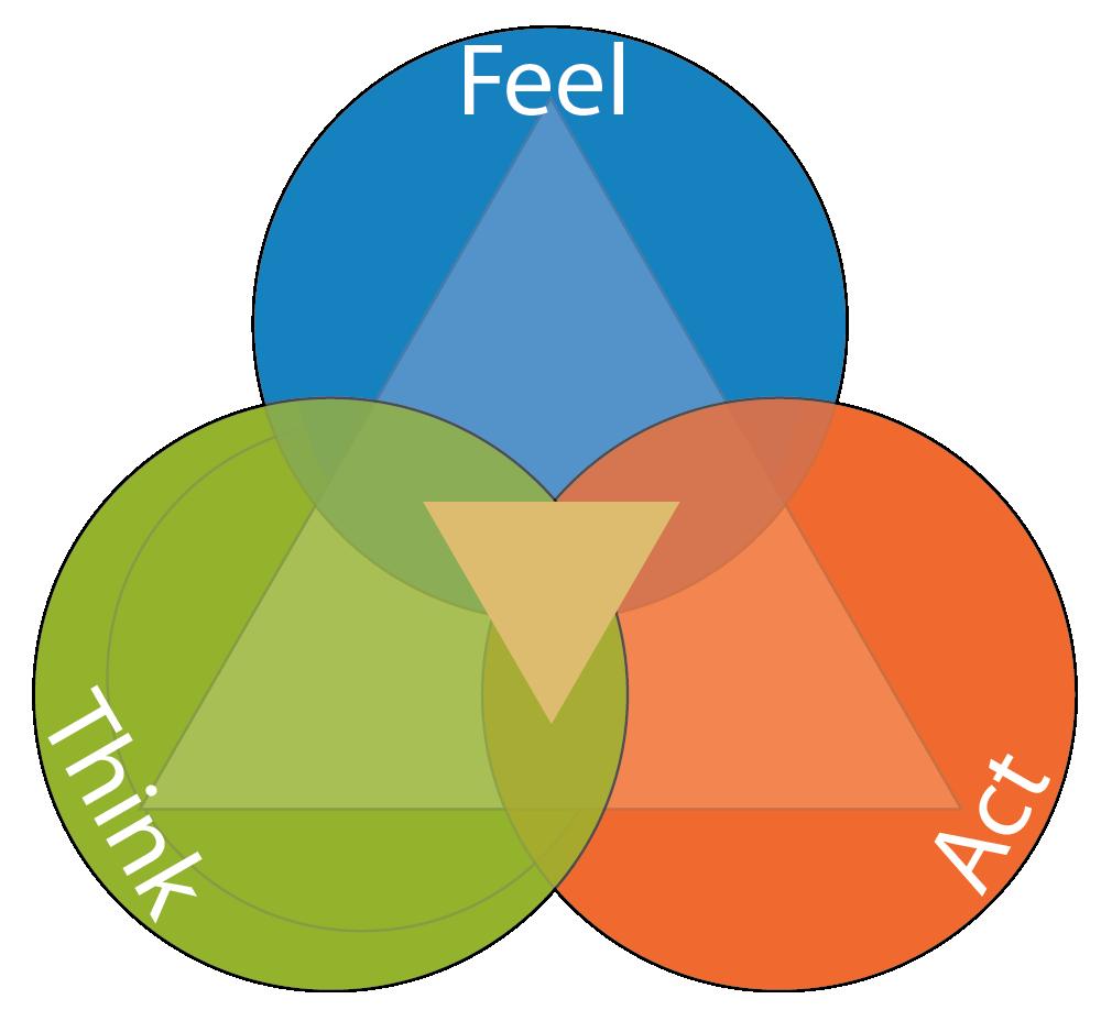 Learn emotional intelligence start. Emotions clipart basic emotion