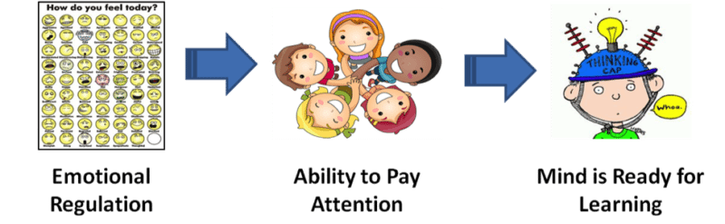 Emotions clipart emotional skill. Regulation tips for teaching