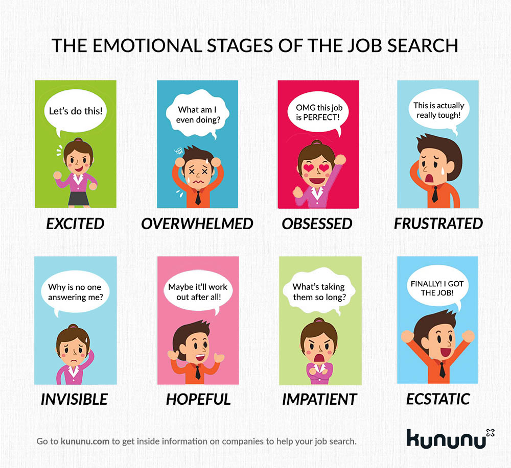 Emotions clipart hopeful. The emotional stages of