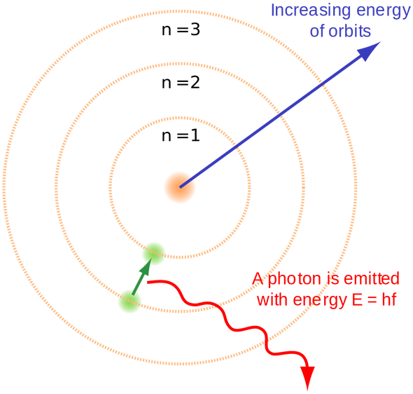 Energy clipart atomic theory. Thomson model the spectrum
