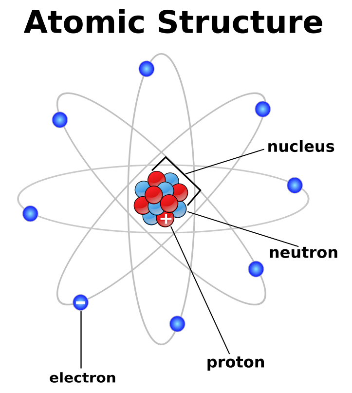 Energy clipart atomic theory. Structure atom png html