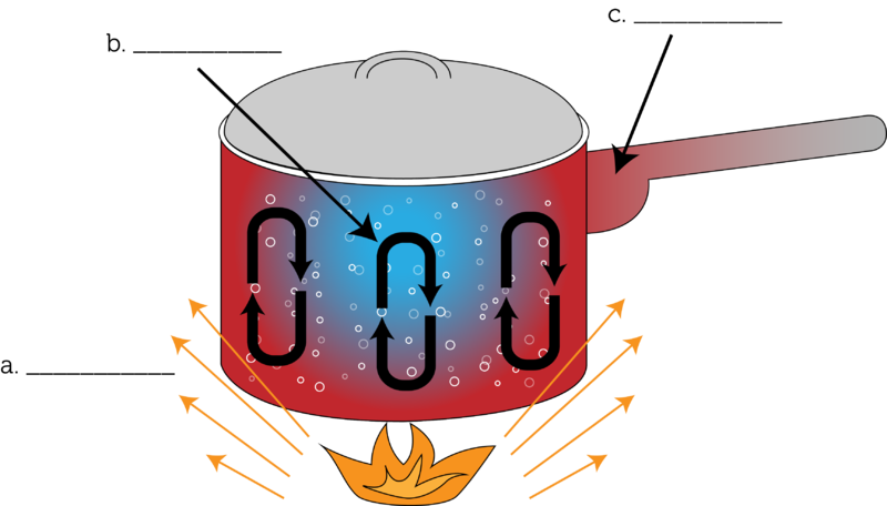 Heat clipart thermal burn. Transfer of energy ck